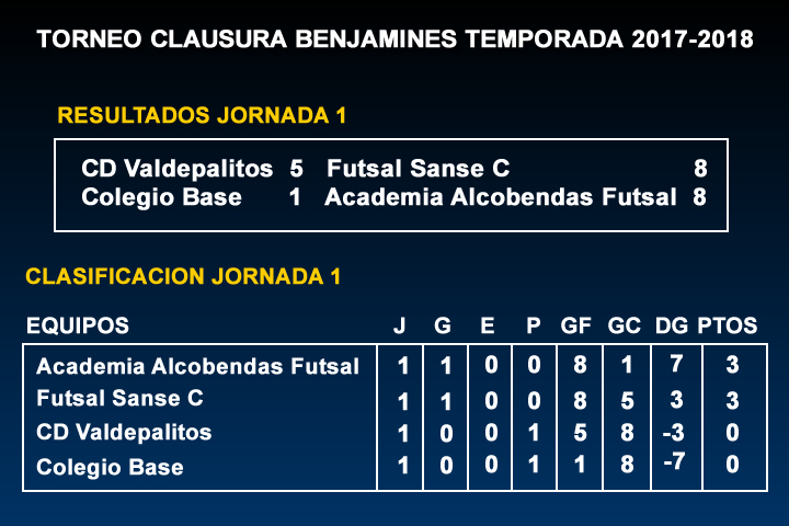 marcador Torneo Clausura Benjamines