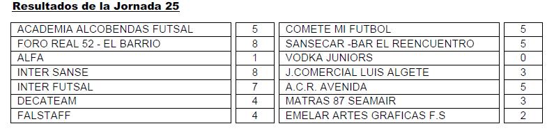Resultados Senior Primera