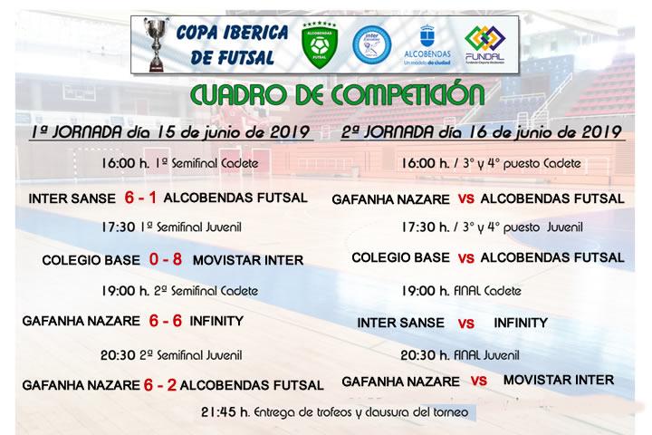 Resultados Copa Iberica